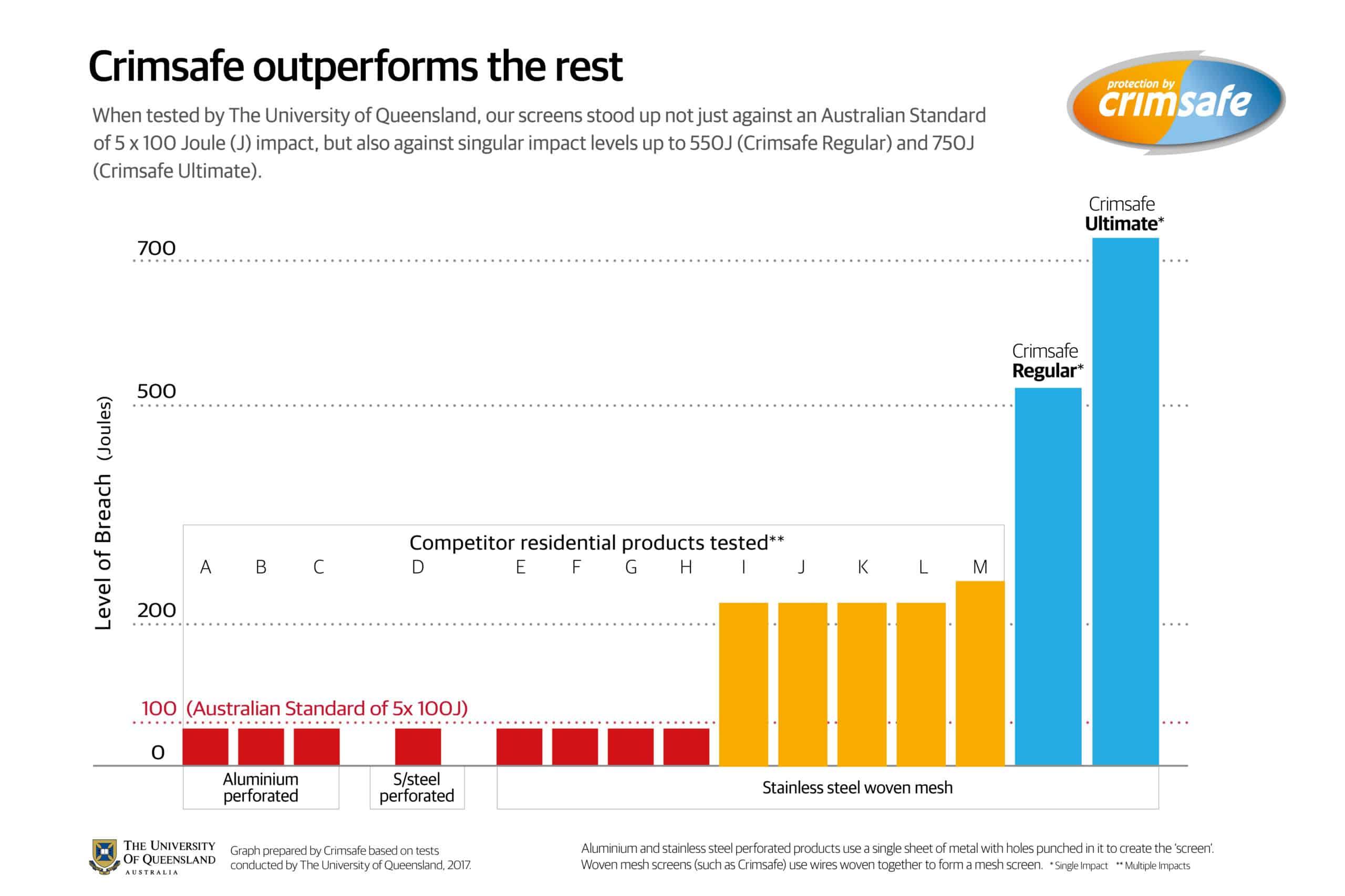 UQ-Testing-Result-Graphs